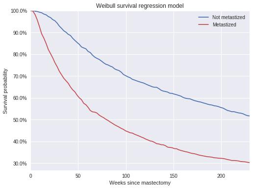 Austin Rochford - Bayesian Parametric Survival Analysis with PyMC3