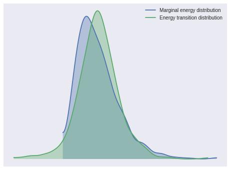 Austin Rochford - Bayesian Parametric Survival Analysis with