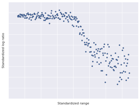 Austin Rochford - Dependent Density Regression with PyMC3