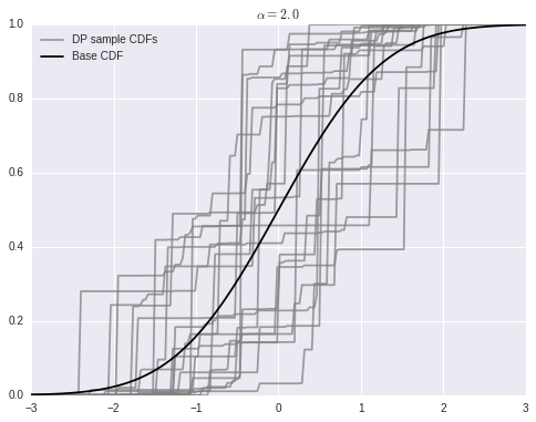 Austin Rochford - Density Estimation with Dirichlet Process Mixtures