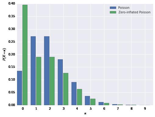 Austin Rochford - Maximum Likelihood Estimation of Custom