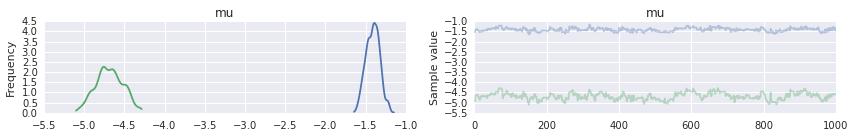Austin Rochford - Fitting a Multivariate Normal Model in
