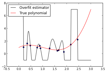 Austin Rochford - Polynomial Regression and the Importance