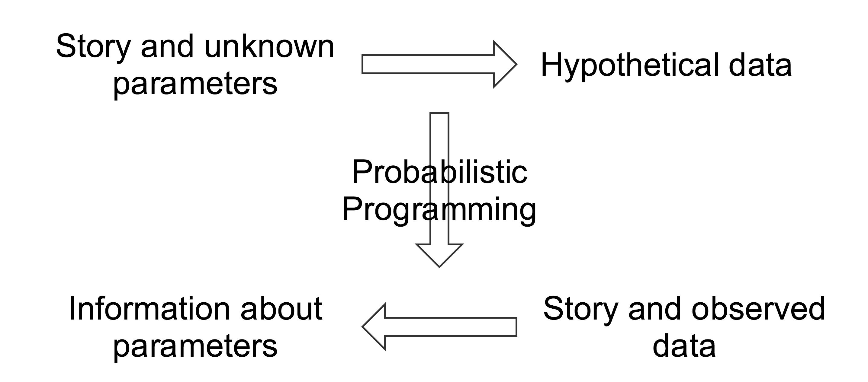probabilistic-programming/PyMC/PyMC3-Monty-Hall--Rochford